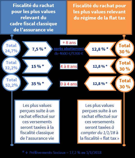 La Flat Tax Comprendre Le Prelevement Forfaitaire Unique Presente